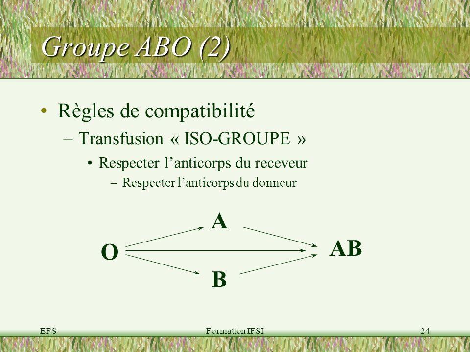Groupe ABO (2) A AB O B Règles de compatibilité