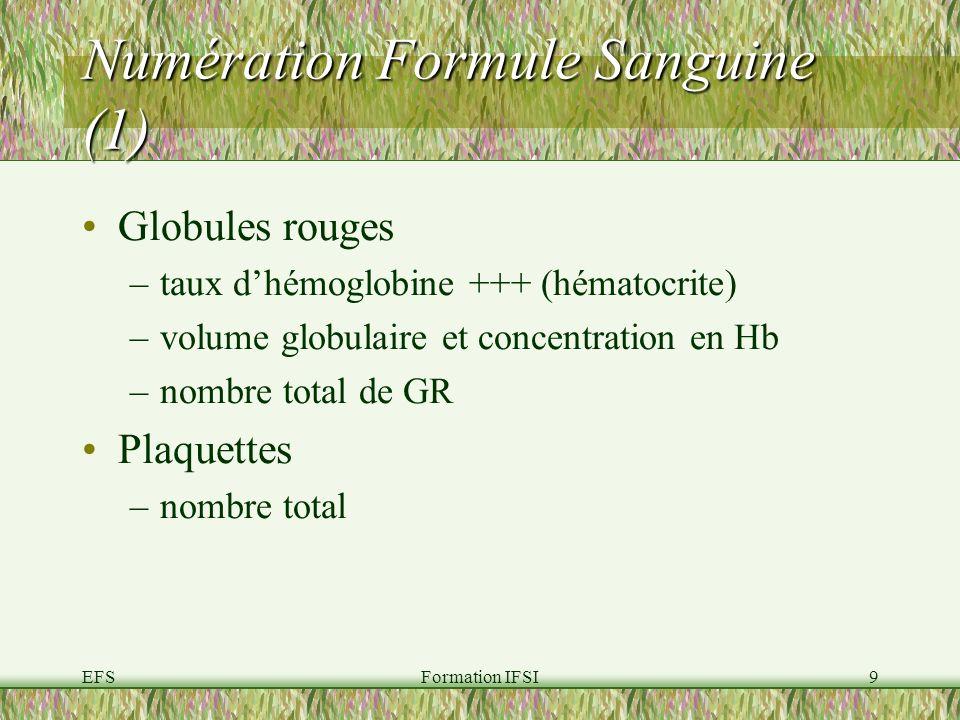 Numération Formule Sanguine (1)