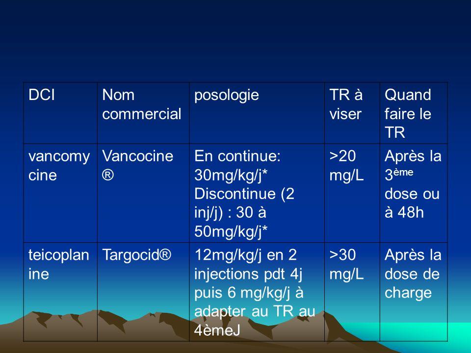 DCI Nom commercial. posologie. TR à viser. Quand faire le TR. vancomycine. Vancocine® En continue: 30mg/kg/j*