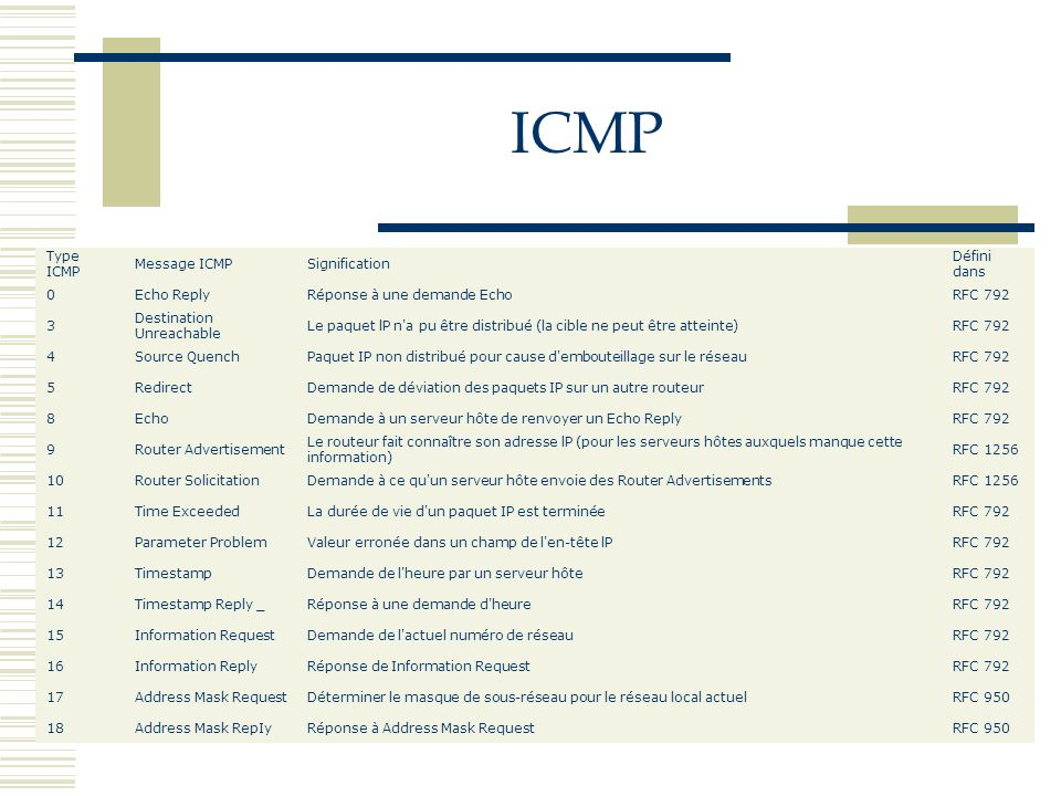 ICMP Type ICMP Message ICMP Signification Défini dans Echo Reply