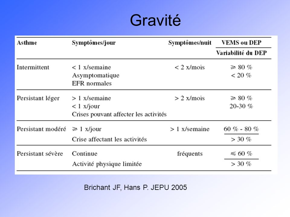 Gravité Brichant JF, Hans P. JEPU 2005