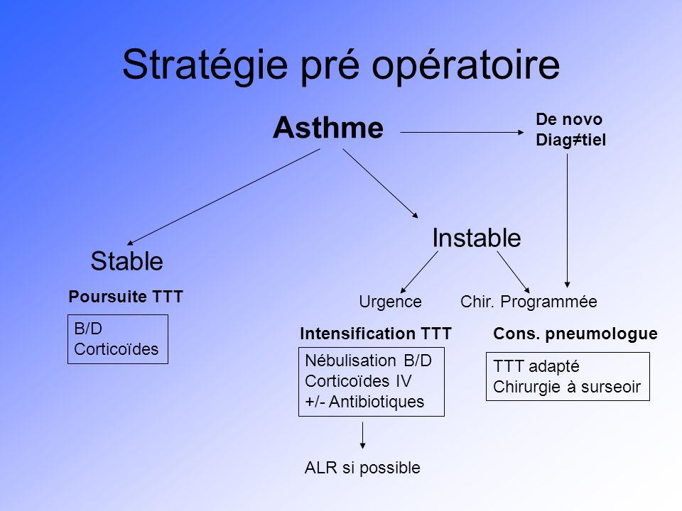 Stratégie pré opératoire