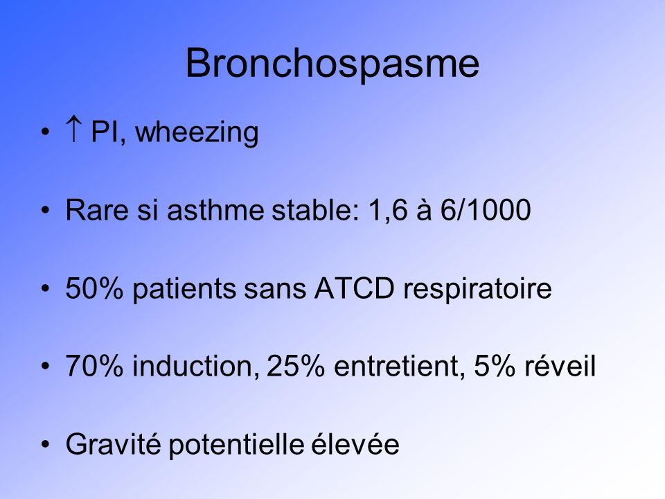 Bronchospasme  PI, wheezing Rare si asthme stable: 1,6 à 6/1000