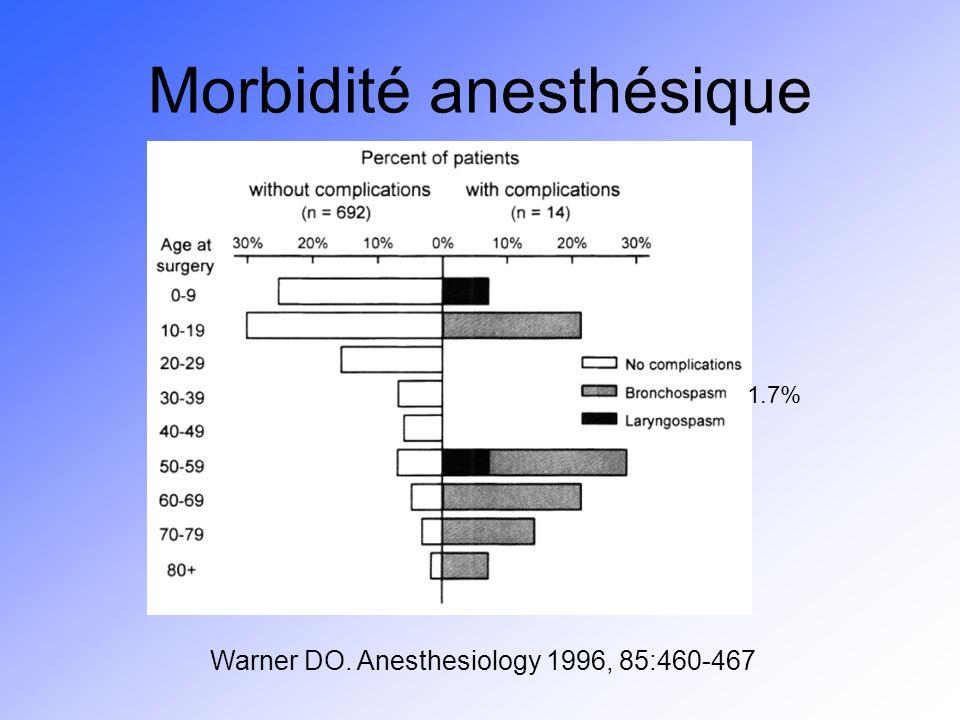 Morbidité anesthésique