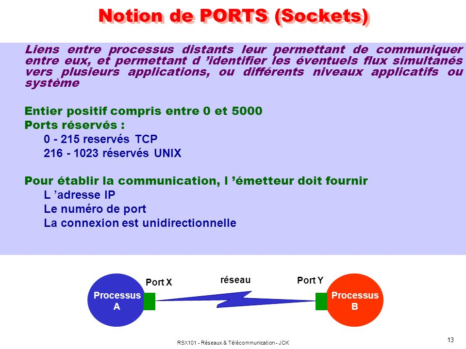 Notion de PORTS (Sockets)