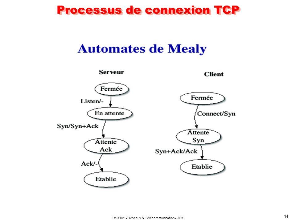 Processus de connexion TCP