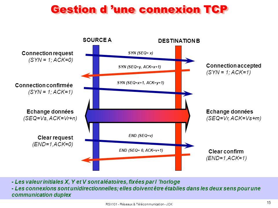 Gestion d 'une connexion TCP
