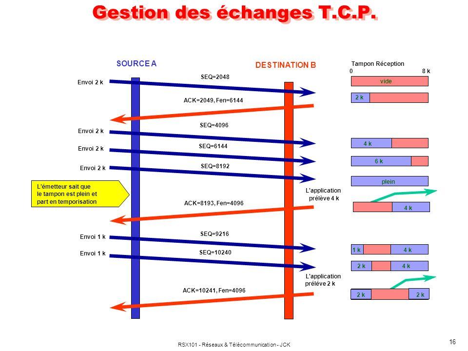 Gestion des échanges T.C.P.