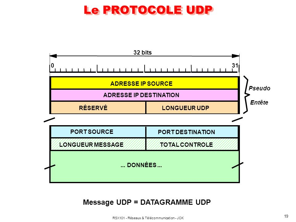 Message UDP = DATAGRAMME UDP
