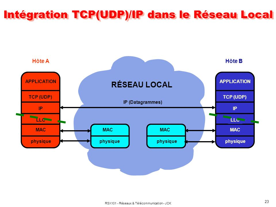 Intégration TCP(UDP)/IP dans le Réseau Local