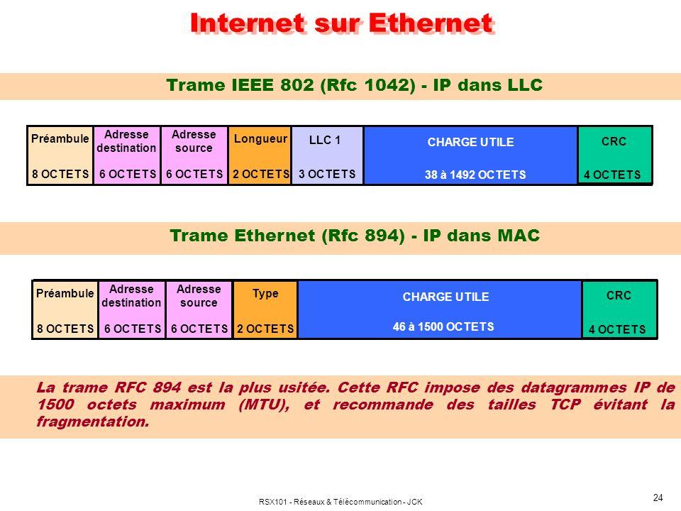 Internet sur Ethernet Trame IEEE 802 (Rfc 1042) - IP dans LLC