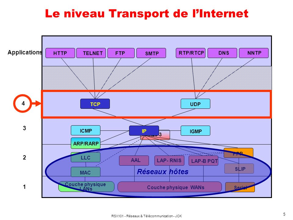 Le niveau Transport de l'Internet