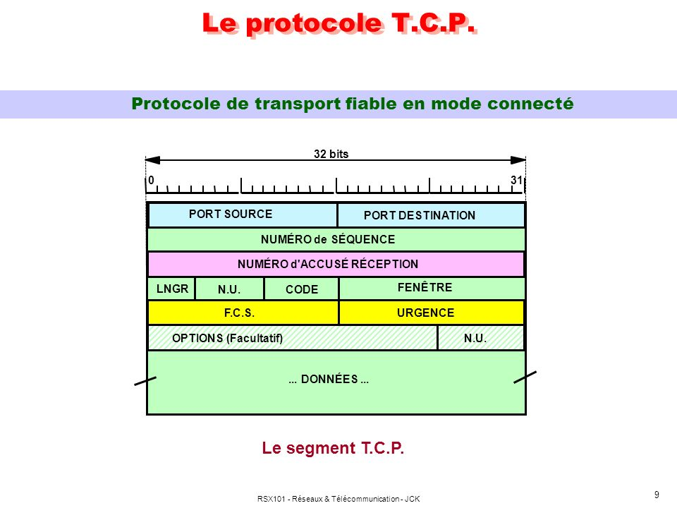 Le protocole T.C.P. Protocole de transport fiable en mode connecté