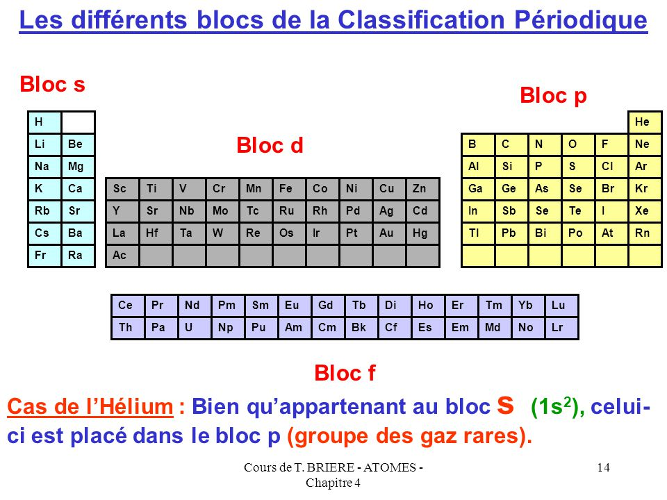 Les différents blocs de la Classification Périodique