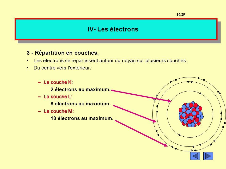 IV- Les électrons 3 - Répartition en couches.
