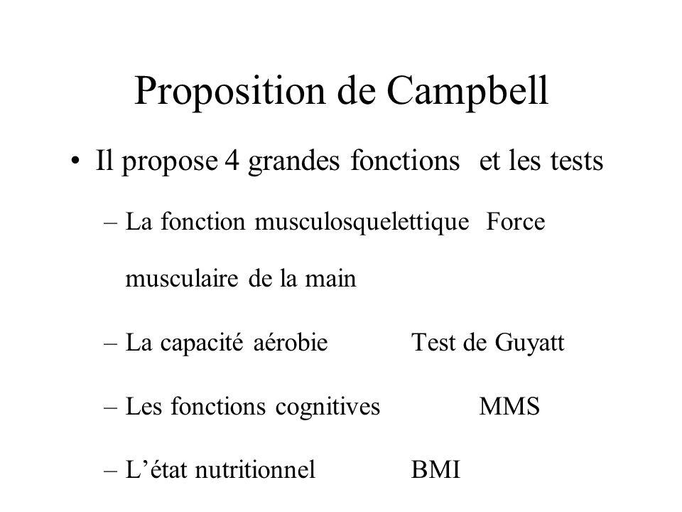 Proposition de Campbell