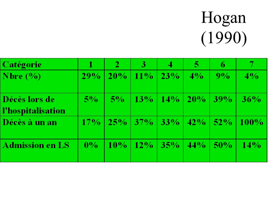 Hogan (1990)