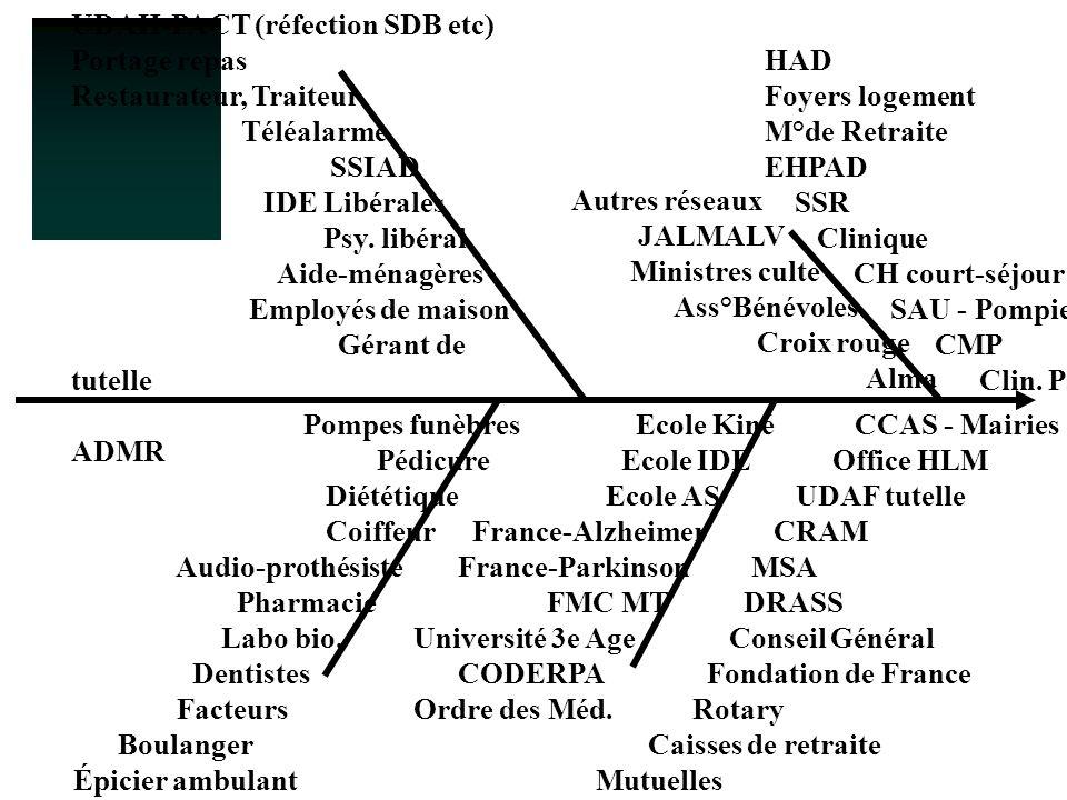 UDAH-PACT (réfection SDB etc)