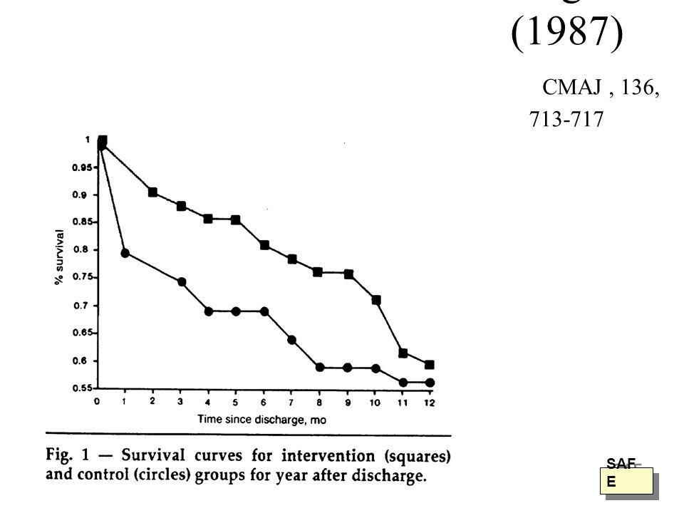 Hogan (1987) CMAJ , 136, 713-717 SAFE