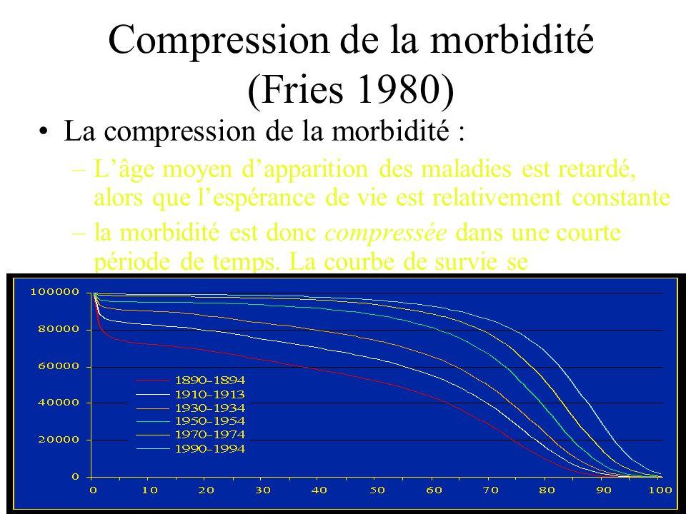 Compression de la morbidité (Fries 1980)