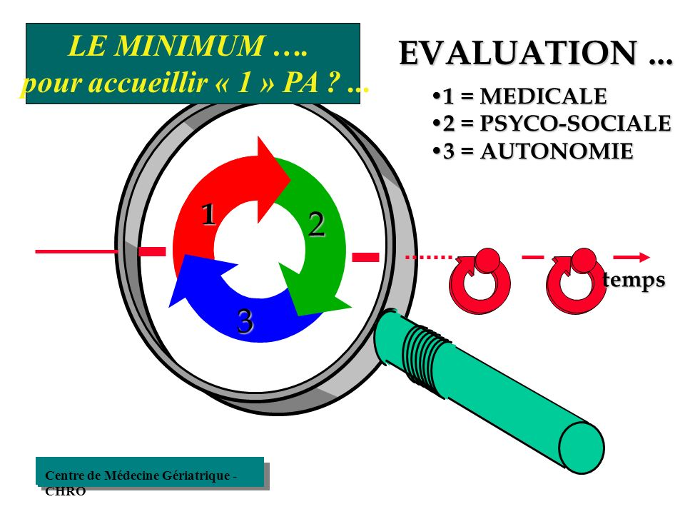 EVALUATION ... 2 3 LE MINIMUM …. pour accueillir « 1 » PA ... 1