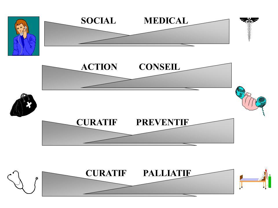 SOCIAL MEDICAL ACTION CONSEIL CURATIF PREVENTIF CURATIF PALLIATIF