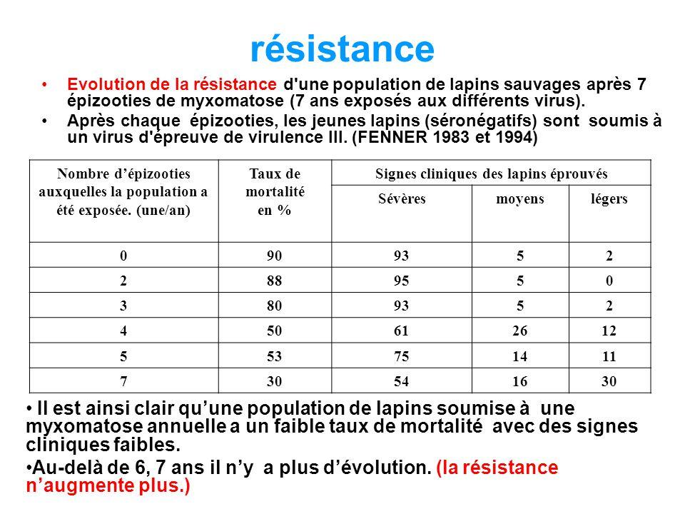 résistance Evolution de la résistance d une population de lapins sauvages après 7 épizooties de myxomatose (7 ans exposés aux différents virus).