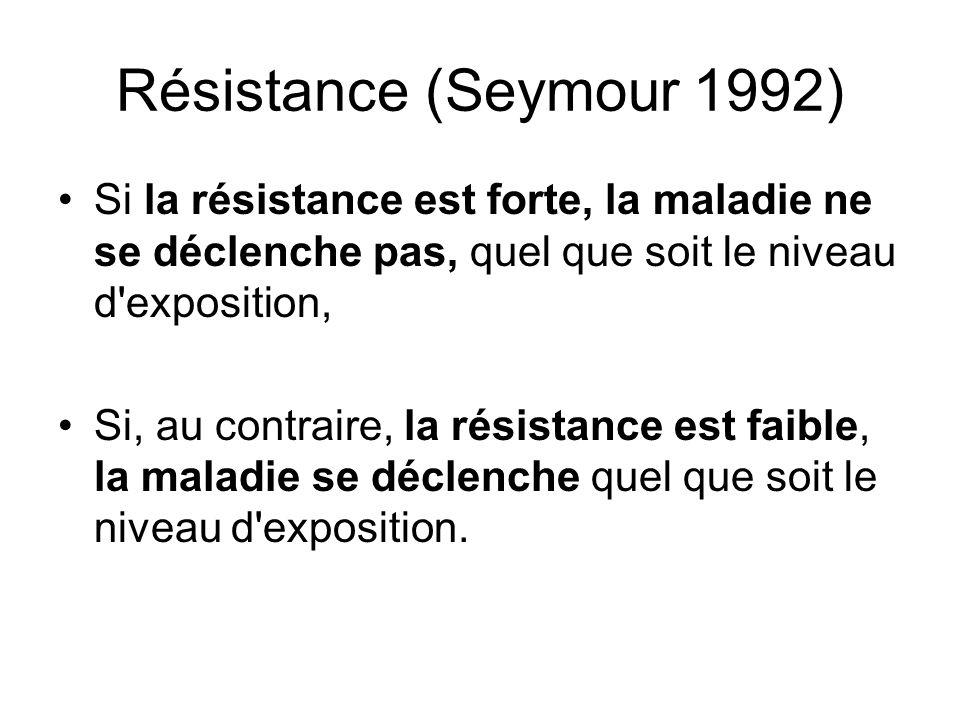 Résistance (Seymour 1992) Si la résistance est forte, la maladie ne se déclenche pas, quel que soit le niveau d exposition,
