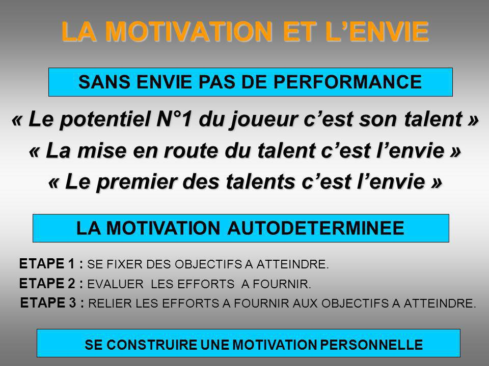 LA MOTIVATION ET L'ENVIE