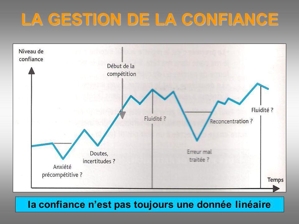 LA GESTION DE LA CONFIANCE