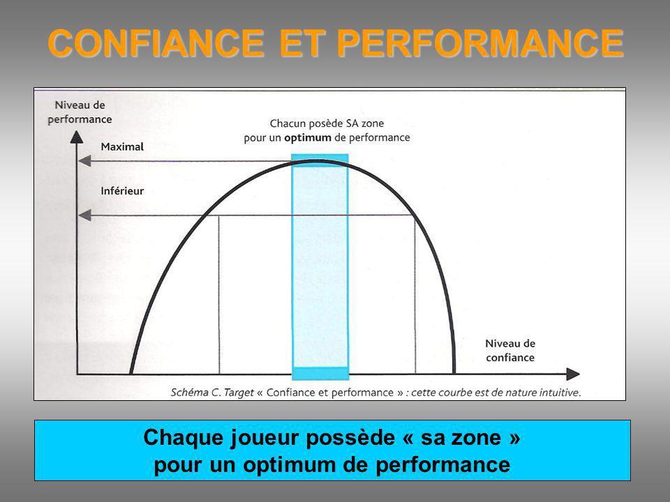 CONFIANCE ET PERFORMANCE