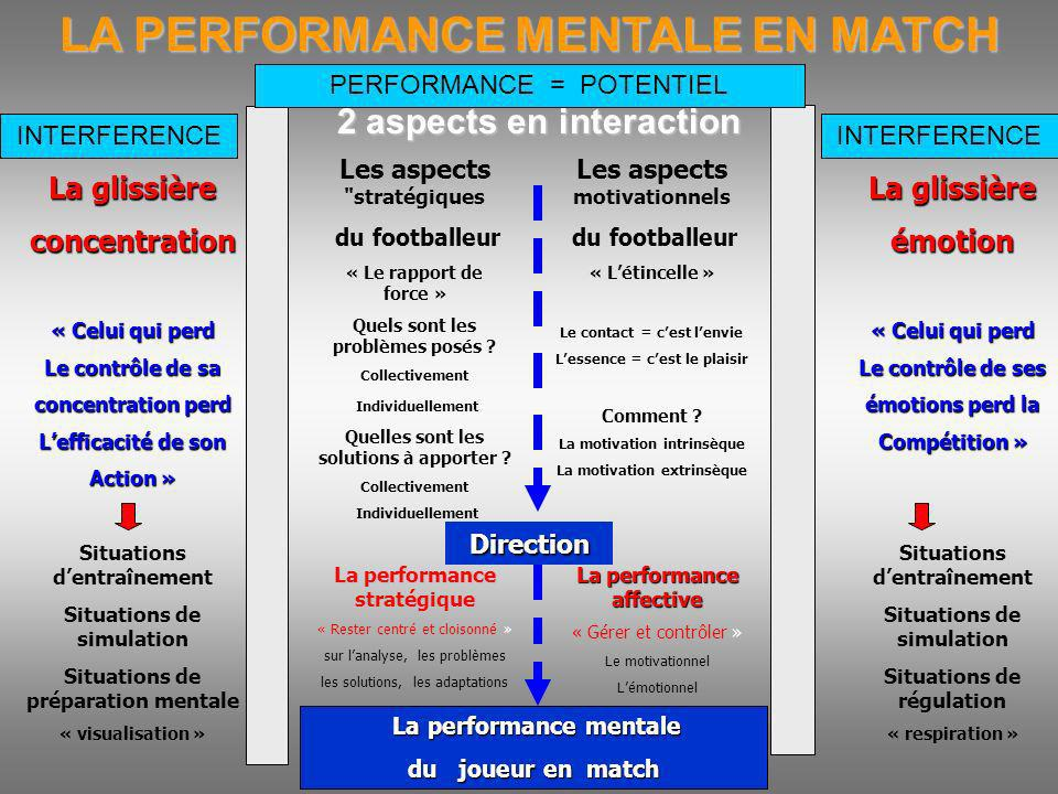 LA PERFORMANCE MENTALE EN MATCH