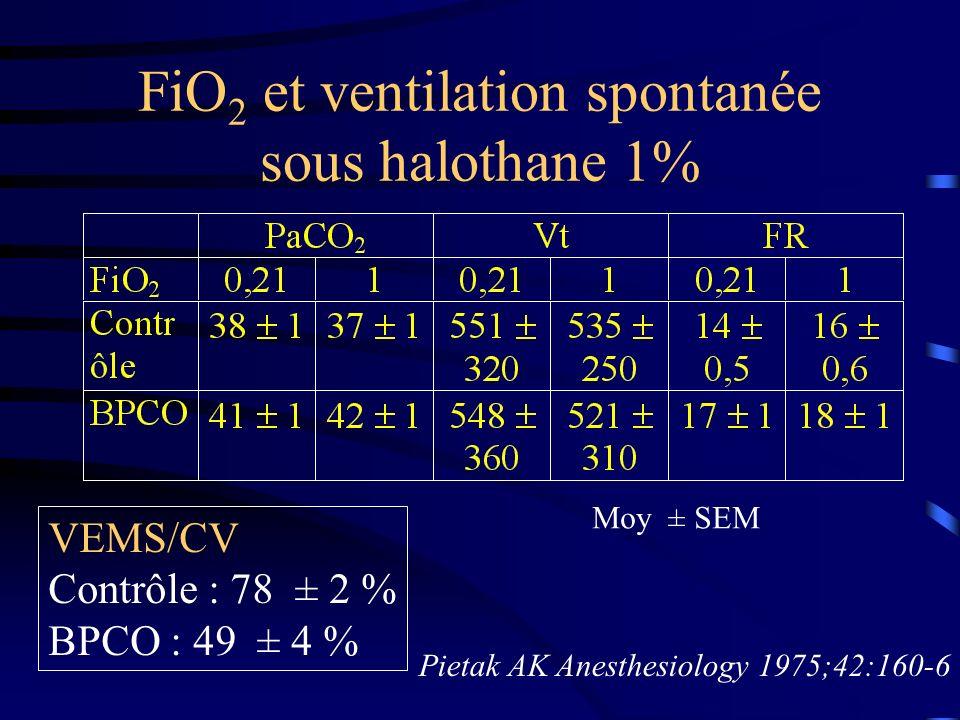 FiO2 et ventilation spontanée sous halothane 1%