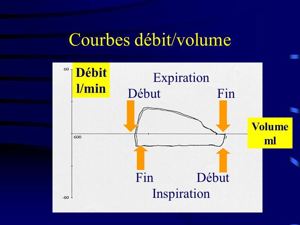 Courbes débit/volume Débit Expiration l/min Début Fin Fin Début