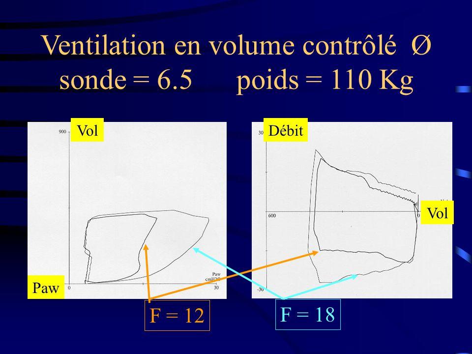 Ventilation en volume contrôlé Ø sonde = 6.5 poids = 110 Kg