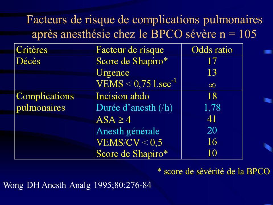 Facteurs de risque de complications pulmonaires après anesthésie chez le BPCO sévère n = 105