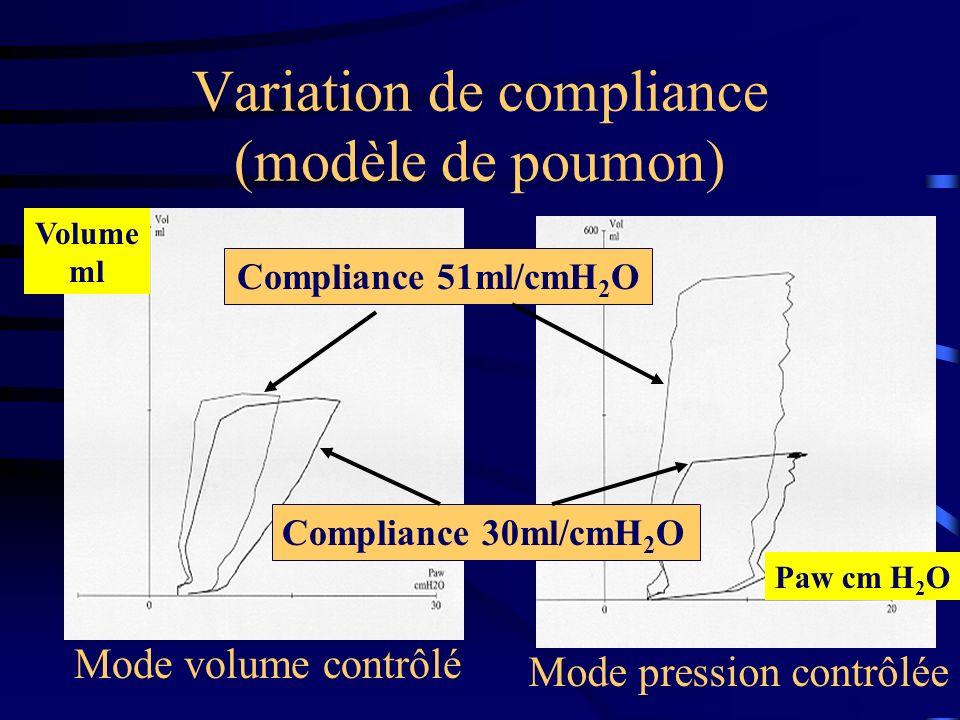 Variation de compliance (modèle de poumon)