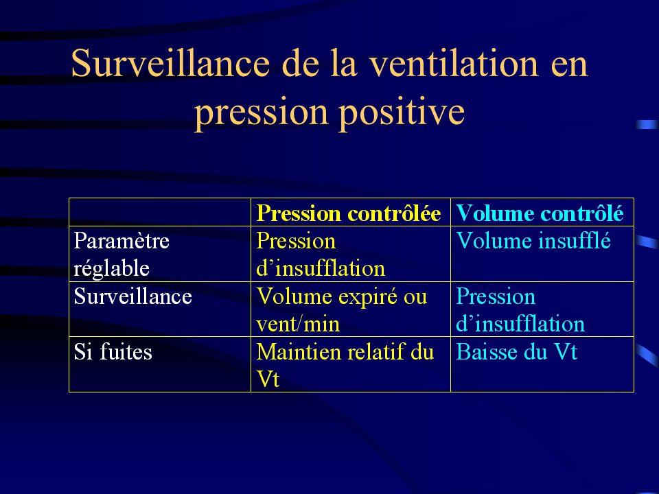 Surveillance de la ventilation en pression positive