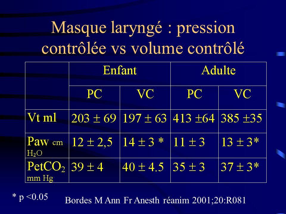 Masque laryngé : pression contrôlée vs volume contrôlé