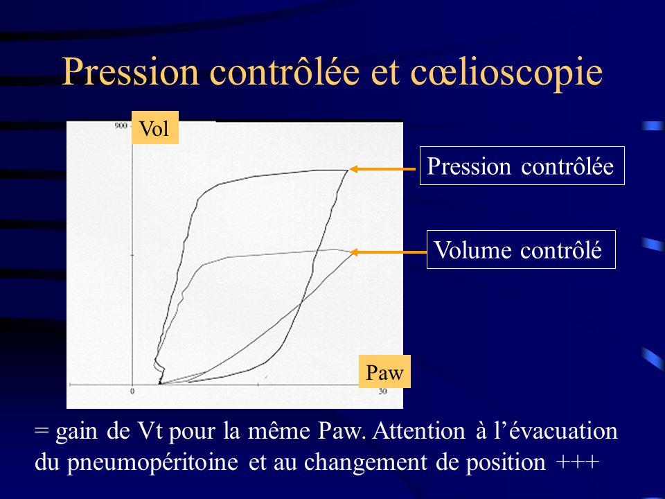 Pression contrôlée et cœlioscopie