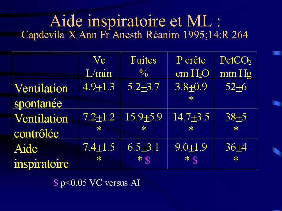 Aide inspiratoire et ML : Capdevila X Ann Fr Anesth Réanim 1995;14:R 264