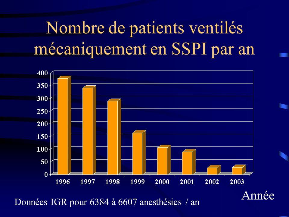 Nombre de patients ventilés mécaniquement en SSPI par an
