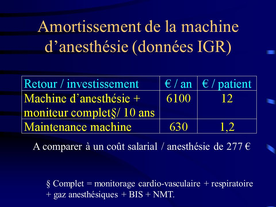 Amortissement de la machine d'anesthésie (données IGR)