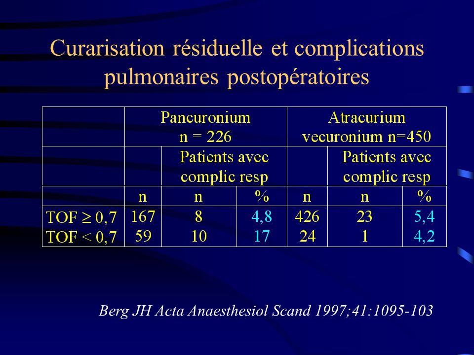 Curarisation résiduelle et complications pulmonaires postopératoires