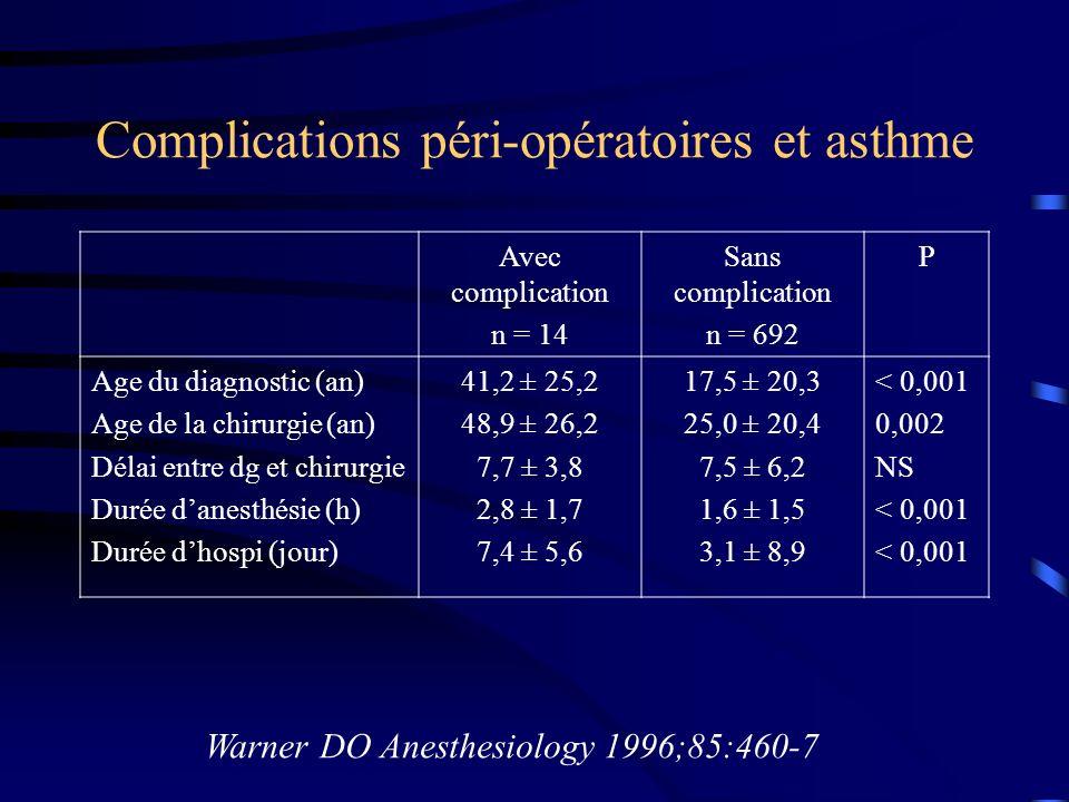 Complications péri-opératoires et asthme