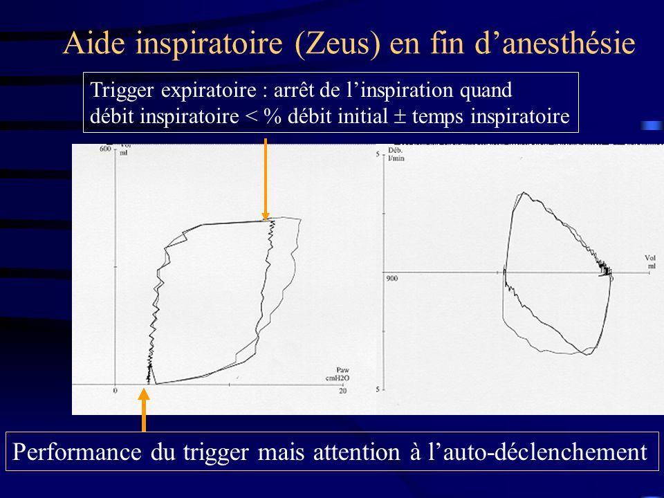 Aide inspiratoire (Zeus) en fin d'anesthésie