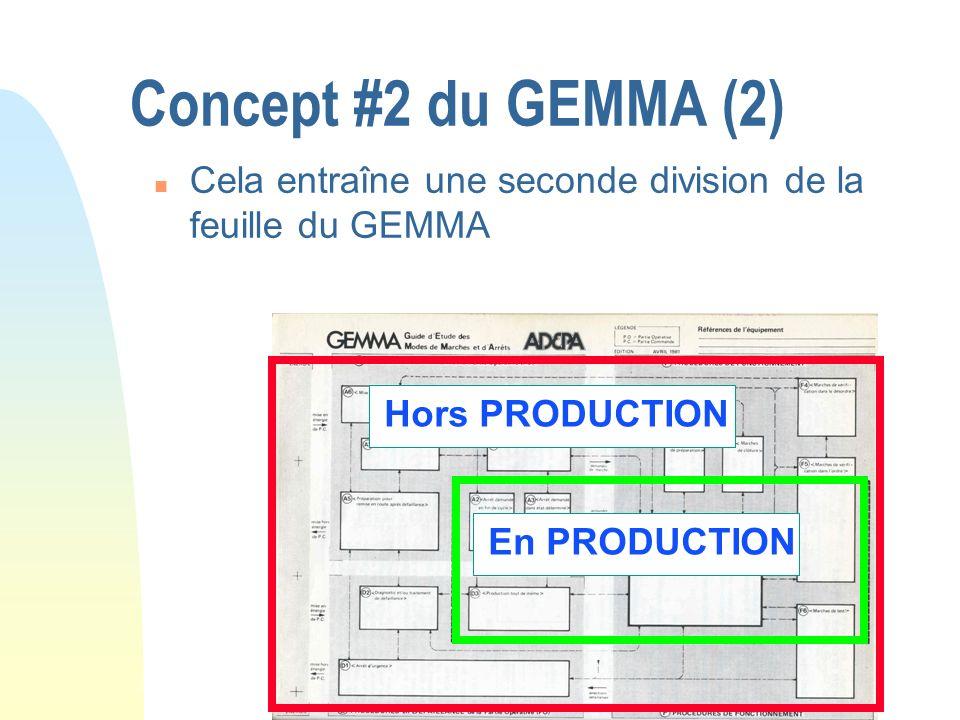 Concept #2 du GEMMA (2)Cela entraîne une seconde division de la feuille du GEMMA.