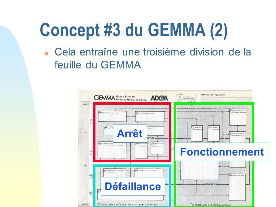 Concept #3 du GEMMA (2) Cela entraîne une troisième division de la feuille du GEMMA. Arrêt. Fonctionnement.
