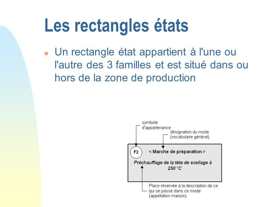 Les rectangles états Un rectangle état appartient à l une ou l autre des 3 familles et est situé dans ou hors de la zone de production.