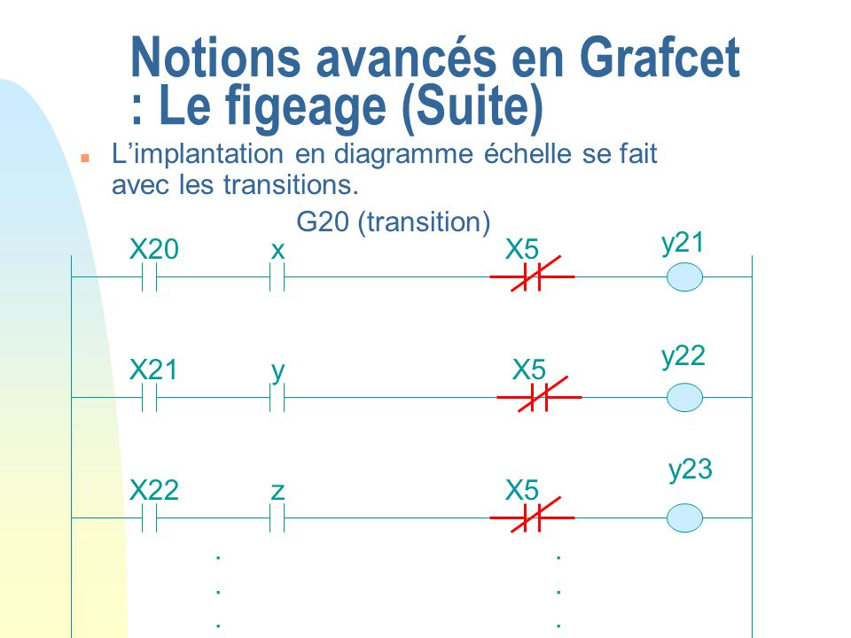 Notions avancés en Grafcet : Le figeage (Suite)